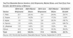 Die Analysten von der #IDC haben sich mal wieder mit dem Markt für #Wearables beschäftigt. Zwar sind die Auslieferungsmengen bei einem ganz gewissen Hersteller gesunken – Spoiler, es geht um das Unternehmen mit dem angebissenen Apfel – doch insgesamt bleibt das Wachstum erhalten.