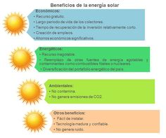 Calentadores solares de agua. Usa la energía solar a tu favor