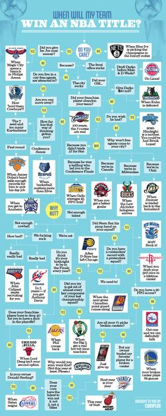 """#Blazers  An easy to explain flo chart for the most casual NBA fan.  """"are all your #1 picks Broken centers ? Yes? > Blazers> just give up""""   :-/"""