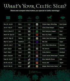 Celtic signs www.psychickerilyn.com www.facebook.com.Psychic.Kerilyn