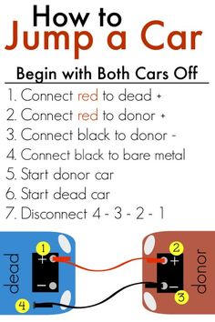 How to Jump-start a car- includes free printable to keep alongside your jumper cables in your car. Laminate and go!