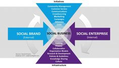 Branding in the Age of Social Business.