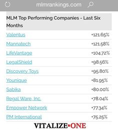 We are performing at phenomenal growth; in the last 6 months we have been number…