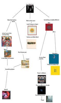 Flowchart: King Crimson …