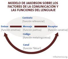7 Ideas De Roman Jackobson Universidad Sevilla Sevilla Con Niños Literatura Rusa