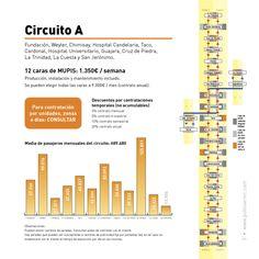 Gráfico página interior Dossier MUPIS Tranvía de Tenerife