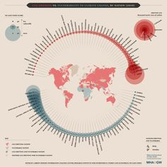 climate change data visualization - CO2 Emission vs Vulnerability to Climate Change, by Nation (2010)