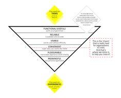 UX piramid