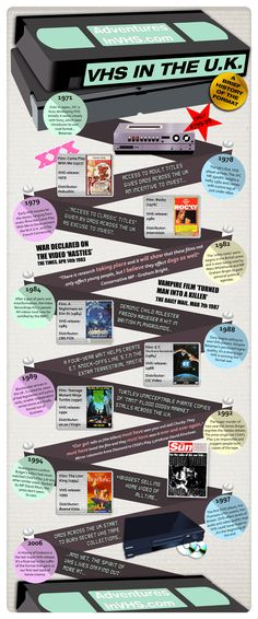 A Graphical History of VHS in the UK