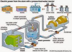 A nuclear power plant resembles a conventional power plant, except that a nuclear reactor replaces the steam boiler. The generator and distribution system remain the same. Electrical Engineering Books, Nuclear Engineering, Nuclear Energy, Nuclear Power, Future Energy, Steam Boiler, Nuclear Reactor, Preventive Maintenance, Steam Generator