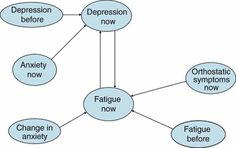 A study from the UK shows that fatigue in CFS is linked with the severity of a patient's orthostatic intolerance. Several prior studies have shown that patients have sudomotor neuropathy and other markers of autonomic impairment.