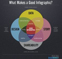 What makes a goog #infographic? No comments )