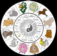 Caractéristiques des signes astrologiques chinois, et calcul du signe selon heure de naissance, méridien associé