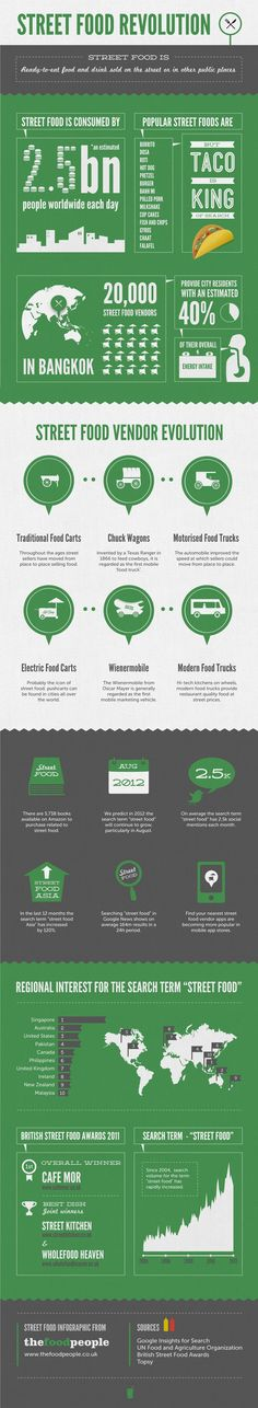Street Food Revolution (infographic) - Ready-to-eat food and drink sold on the street or in other public places. Source: thefoodpeople.co.uk