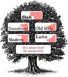 #seri #family #tree