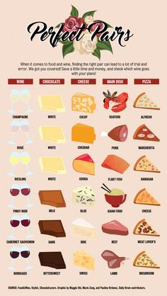 Wine pairing chart, what will you pair your wine with? You can find Wine chart and more on our website.Wine pairing chart, what will you pair your wine with? Wine Cheese Pairing, Wine And Cheese Party, Cheese Pairings, Wine Tasting Party, Wine Parties, Wine Pairings, Wine Party Appetizers, Gourmet Appetizers, Fall Appetizers