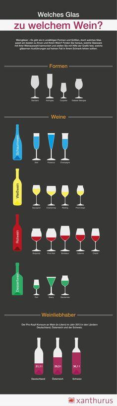 Endlich hat das mal jemand für mich zusammengefasst! :) Jedes Mal überlege ich, zu welchem #Wein am besten welches #Glas passt. #Weinliebhaber #Infografik #xanthurus