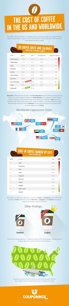 The Cost of Coffee in the US and Worldwide #Infographic #Coffee #Food #Travel