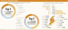 Análisis del programa de #Invías #Infraestructura vía @larepublica_co