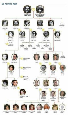 Descendants of Queen Victoria Eugenie of Spain
