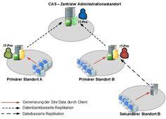 Replikation der Site Data im SCCM 2012 - http://www.hanrath.de/replikation-site-data-sccm-2012/