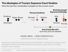 How Four Potential Nominees Would Change The Supreme Court   FiveThirtyEight