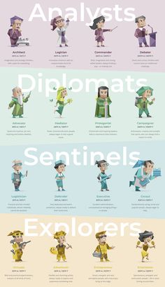 Personality Chart, Personality Psychology, Myers Briggs Personality Types, Psychology Facts, Infj, Personalidad Enfp, Mbti Charts, Understanding People, Zodiac