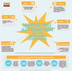 Jaký dopad na zákazníka má marketingová automatizace?