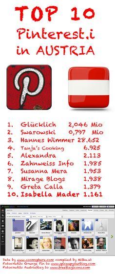 The Austrian #Pinterest Charts