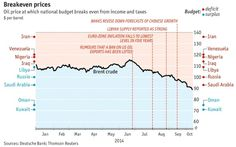 Con el precio del barril de petróleo cayendo por debajo de los $90 damos con este interesante gráfico elaborado por The Economist dónde podemos ver para los principales países productores de petróleo a que precio necesitan que este el barril de petróleo para poder cuadrar sus cuentas públicas.