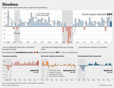 U.S. Economic Growth Slows to 2.6% in Fourth Quarter - WSJ