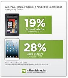iPad mini online ad views outpace Kindle Fire.