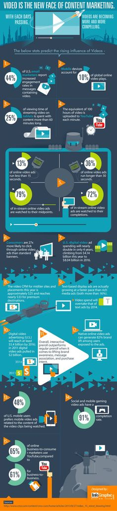 Video Is the New Face of Content Marketing – Digital Branding Institute Inbound Marketing, Mundo Marketing, Content Marketing Strategy, Internet Marketing, Online Marketing, Social Media Marketing, Marketing Tools, Marketing Ideas, Social Web