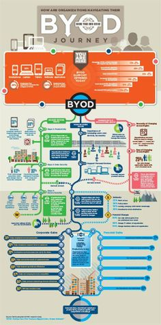 How are organizations navigating their BYOD journey? Dell Quest Software infographic