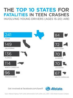 Currently, Graduated Driver Licensing (GDL) laws vary from state to state. States with strong GDL laws have reduced the number of fatal crashes among 16-year-old drivers by up to 40%.