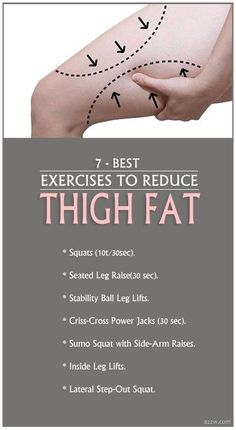 7 Best Exercises to Reduce Thigh Fat. 7 Best Exercises to Reduce Thigh Fat. Causes Of Cellulite, Cellulite Exercises, Reduce Cellulite, Thigh Exercises, Cellulite Cream, Anti Cellulite, Cellulite Workout, Cellulite Remedies, Stomach Exercises