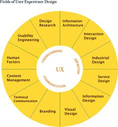 Fields of UX design