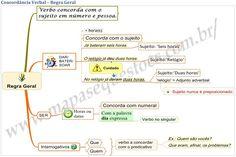 Mapa Mental de Português - Concordância Verbal - Regra Geral
