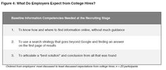 Project Information Literacy: How College Graduates Solve Information Problems Once They Join the Workplace.