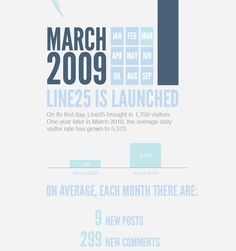 Designing an Infographic with HTML, CSS and JQuery