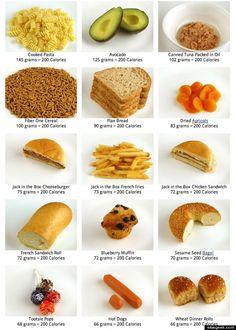 ¿Cuántas son 2.000 y son 200 calorías?