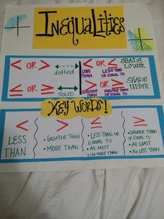 Anchor chart for inequalities
