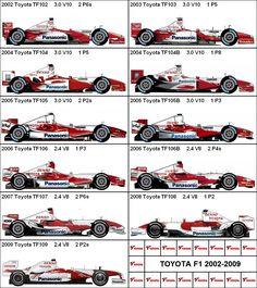 Formula One Grand Prix Toyota 2002-2009