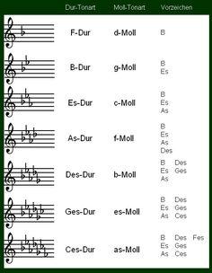 Bildergebnis für b-moll tonleiter Piano Lessons, Guitar Lessons, Keyboard Noten, Flute Sheet Music, Music School, Music Theory, Teaching Music, Music Education, Learning