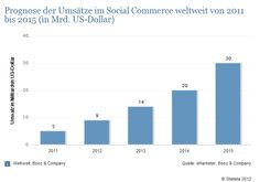 a forecast of social commerce 2011 - 2015