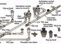 Installing a Sprinkler System Sprinkler System Design, In Ground Sprinkler System, Lawn Sprinkler System, Sprinkler System Installation, Irrigation Pumps, Sprinkler Irrigation, Water Sprinkler, Irrigation Systems, Drip Irrigation