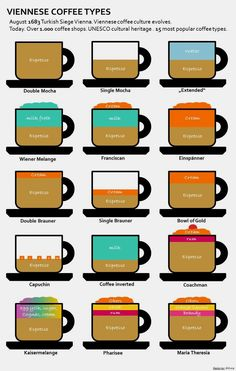 Viennese Coffee Types. In case you don't know what kind of coffee you should order, here is a description of the most popular types. #feelaustria Austria Zugriff auf die Website für Informationen https://storelatina.com/austria/travelling #Itävalta #österrike #오스트리아