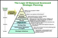 balanced scorecard metrics | Balanced Scorecard | Emotions