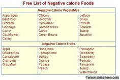 negative calorie diet - Google Search