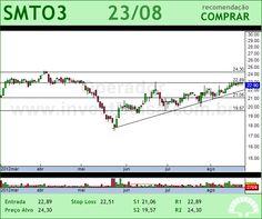 SAO MARTINHO - SMTO3 - 23/08/2012 #SMTO3 #analises #bovespa